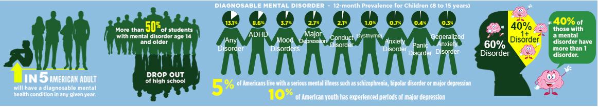 Diagnosable mental disorder graph